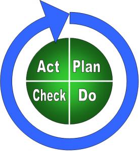 Ο κύκλος της ολικής ποιότητας (photo credit: http://montagueconsult.blogspot.gr)