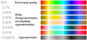 Μερικά παραδείγματα φυσιολογικής και μη φυσιολογικής όρασης με τα αντίστοιχα ποσοστά στον πληθυσμό. (Wikipedia)
